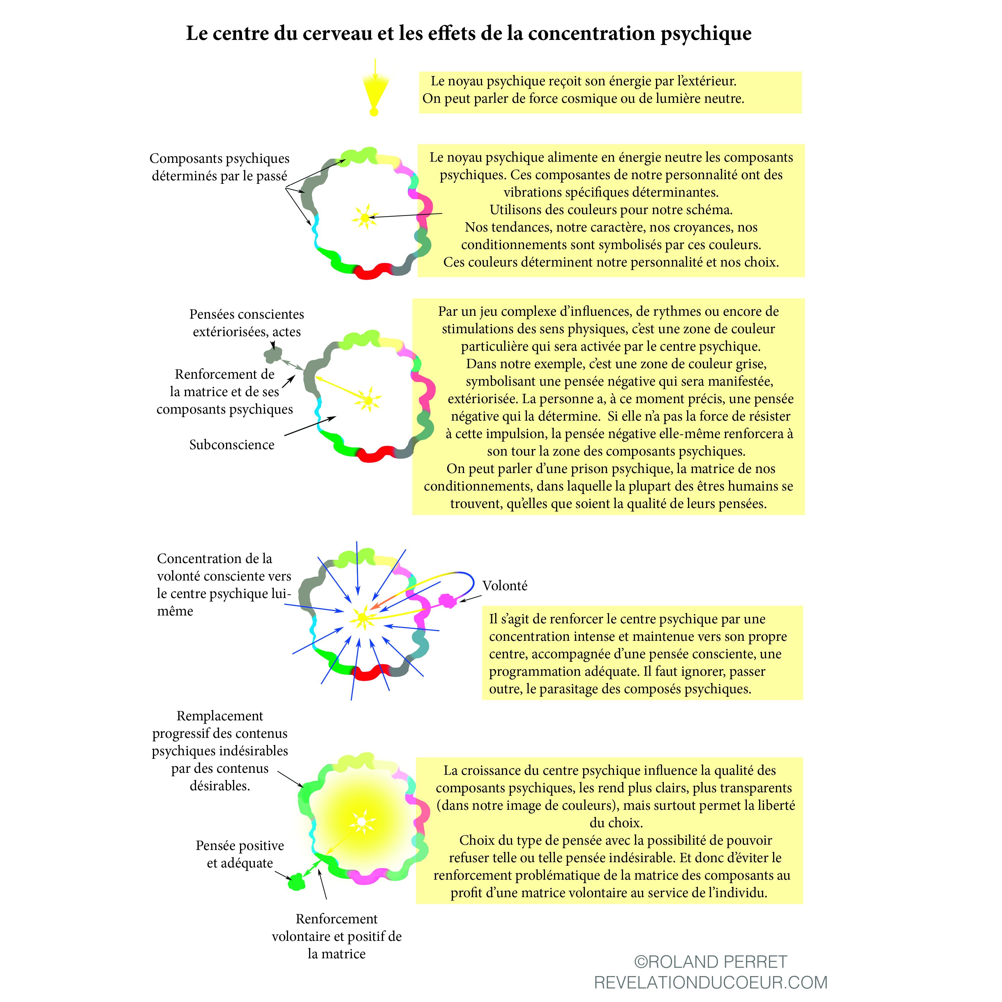 Les effets de la concentration dans le centre psychique.